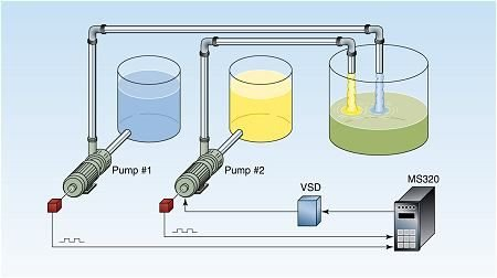 Ratio Pump Control with the MS320