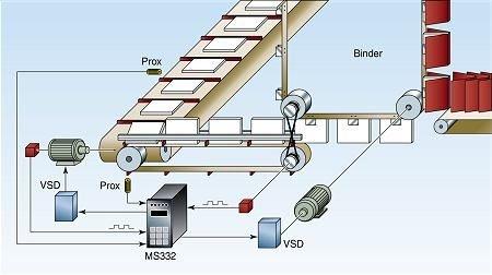 Book Binding Process