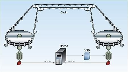 Load Share Chain Conveyor