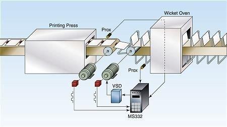 Wicket Oven Synchronization